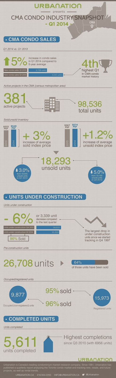 Q1 Industry Snapshot Of CMA Condo Sales